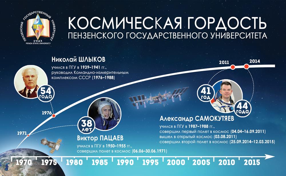 Поздравление ректора А. Д. Гулякова с Днем космонавтики